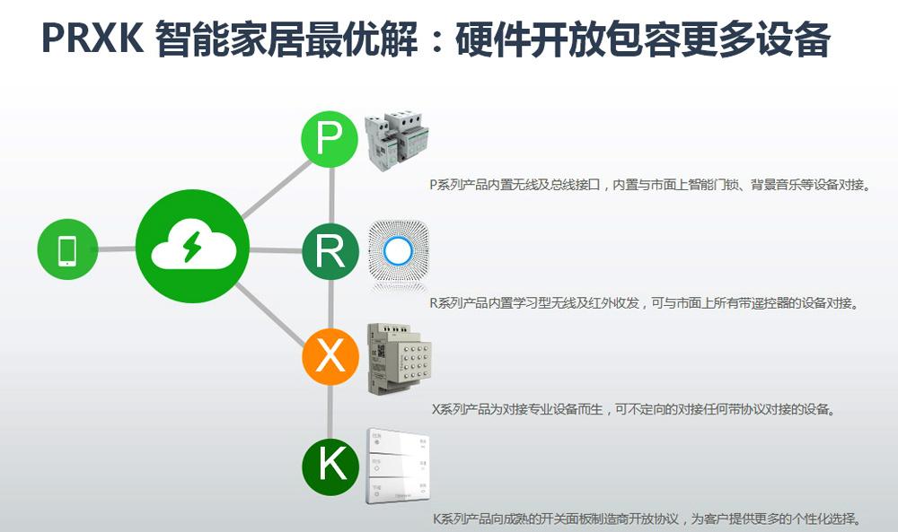 亚博网站登录智能科技